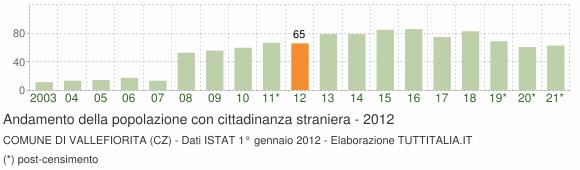 Grafico andamento popolazione stranieri Comune di Vallefiorita (CZ)