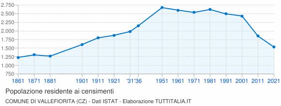Grafico andamento storico popolazione Comune di Vallefiorita (CZ)