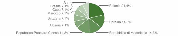 Grafico cittadinanza stranieri - Vallefiorita 2005