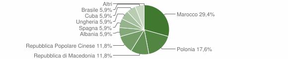 Grafico cittadinanza stranieri - Vallefiorita 2006