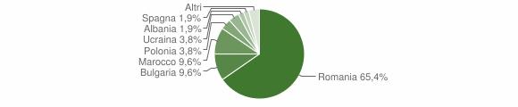 Grafico cittadinanza stranieri - Vallefiorita 2008