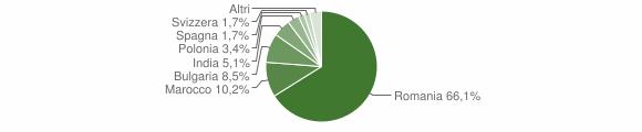 Grafico cittadinanza stranieri - Vallefiorita 2010