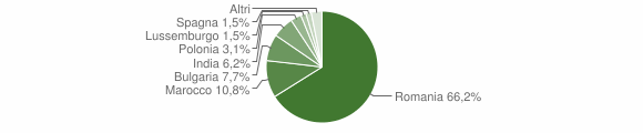 Grafico cittadinanza stranieri - Vallefiorita 2012
