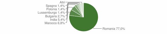 Grafico cittadinanza stranieri - Vallefiorita 2017