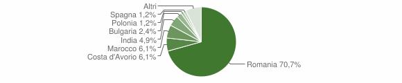 Grafico cittadinanza stranieri - Vallefiorita 2018