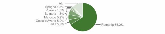 Grafico cittadinanza stranieri - Vallefiorita 2019