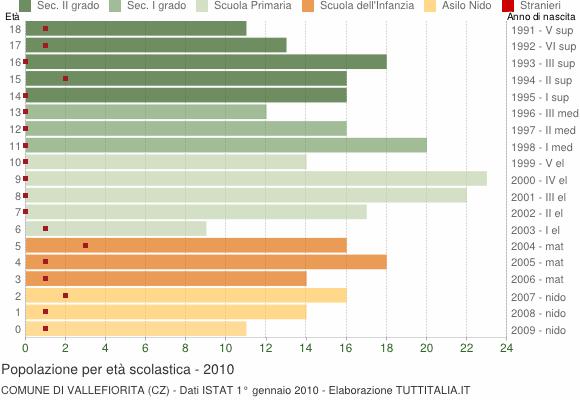 Grafico Popolazione in età scolastica - Vallefiorita 2010