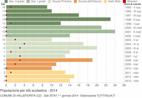 Grafico Popolazione in età scolastica - Vallefiorita 2014