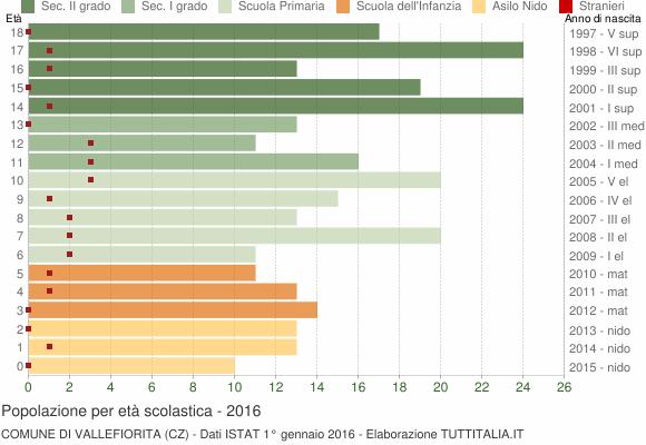 Grafico Popolazione in età scolastica - Vallefiorita 2016