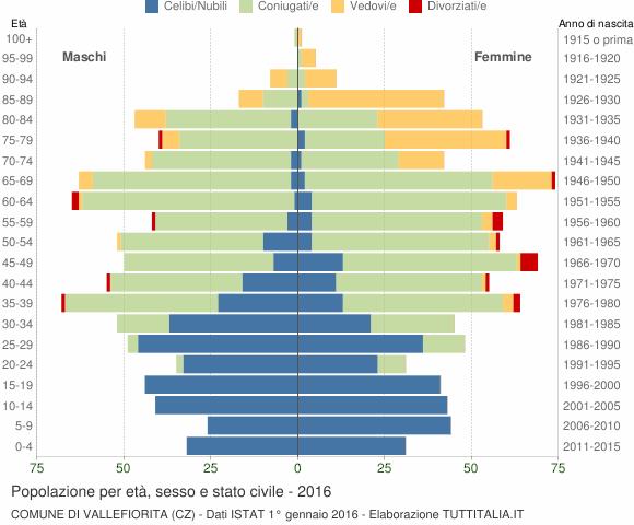 Grafico Popolazione per età, sesso e stato civile Comune di Vallefiorita (CZ)