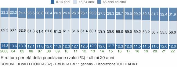 Grafico struttura della popolazione Comune di Vallefiorita (CZ)