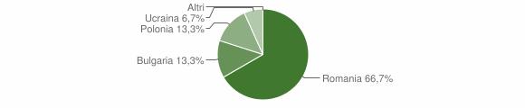 Grafico cittadinanza stranieri - Bocchigliero 2008