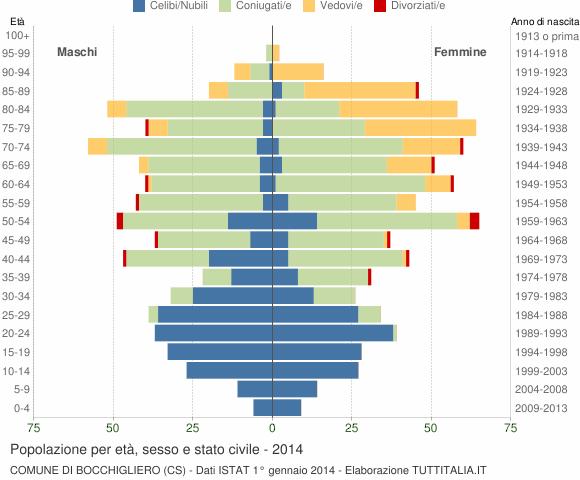 Grafico Popolazione per età, sesso e stato civile Comune di Bocchigliero (CS)