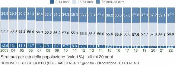 Grafico struttura della popolazione Comune di Bocchigliero (CS)