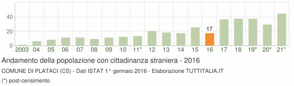 Grafico andamento popolazione stranieri Comune di Plataci (CS)