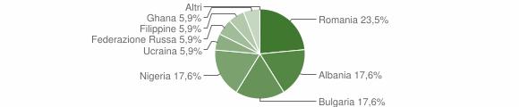 Grafico cittadinanza stranieri - Plataci 2016