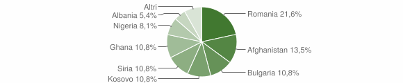 Grafico cittadinanza stranieri - Plataci 2018