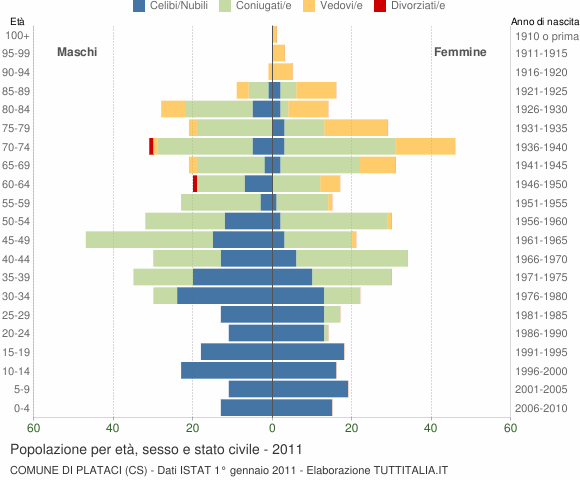 Grafico Popolazione per età, sesso e stato civile Comune di Plataci (CS)