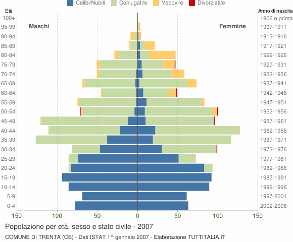 Grafico Popolazione per età, sesso e stato civile Comune di Trenta (CS)