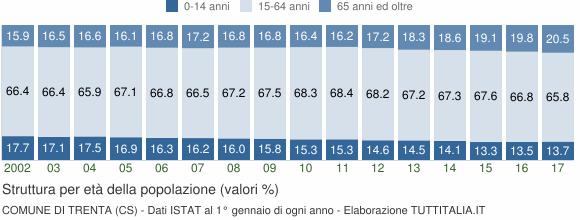 Grafico struttura della popolazione Comune di Trenta (CS)