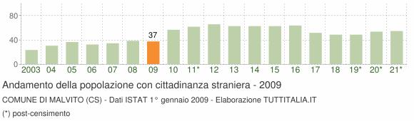Grafico andamento popolazione stranieri Comune di Malvito (CS)