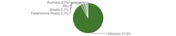 Grafico cittadinanza stranieri - Malvito 2009
