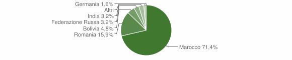 Grafico cittadinanza stranieri - Malvito 2016