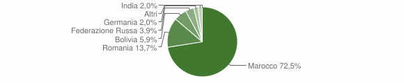 Grafico cittadinanza stranieri - Malvito 2017