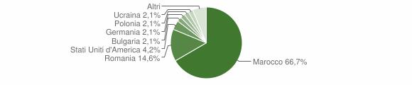 Grafico cittadinanza stranieri - Malvito 2019
