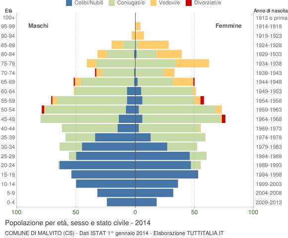 Grafico Popolazione per età, sesso e stato civile Comune di Malvito (CS)