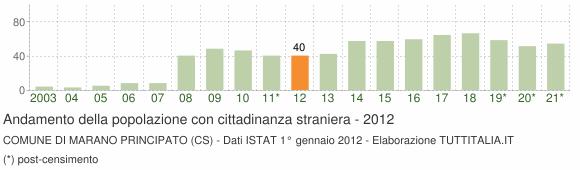 Grafico andamento popolazione stranieri Comune di Marano Principato (CS)