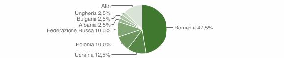Grafico cittadinanza stranieri - Marano Principato 2012