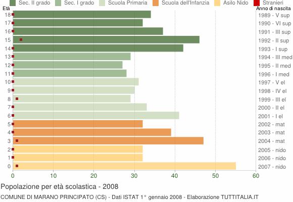 Grafico Popolazione in età scolastica - Marano Principato 2008