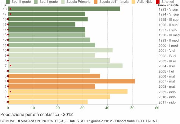 Grafico Popolazione in età scolastica - Marano Principato 2012