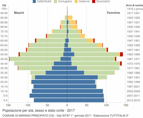 Grafico Popolazione per età, sesso e stato civile Comune di Marano Principato (CS)