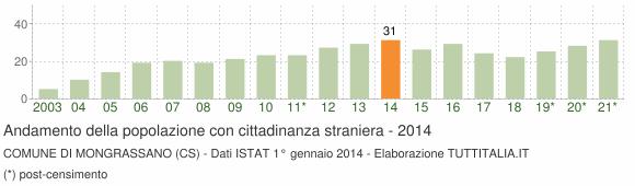Grafico andamento popolazione stranieri Comune di Mongrassano (CS)