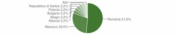 Grafico cittadinanza stranieri - Mongrassano 2014