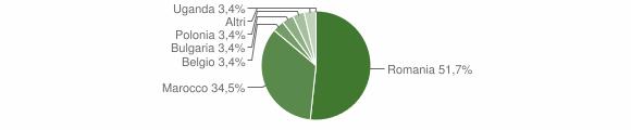 Grafico cittadinanza stranieri - Mongrassano 2016