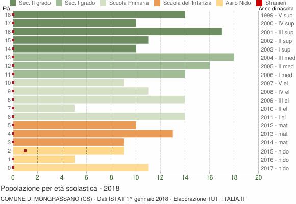 Grafico Popolazione in età scolastica - Mongrassano 2018