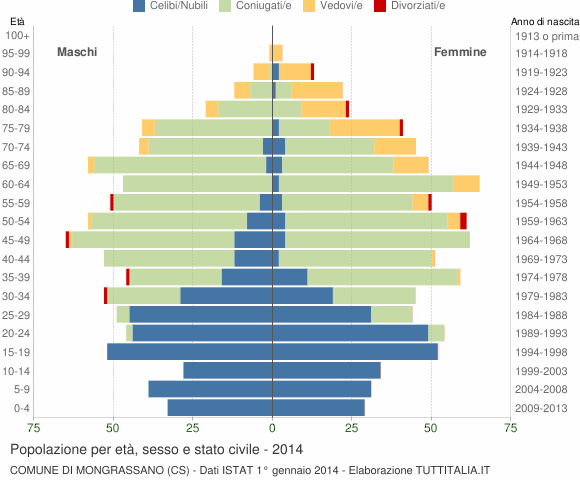 Grafico Popolazione per età, sesso e stato civile Comune di Mongrassano (CS)