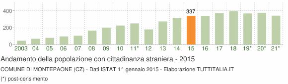 Grafico andamento popolazione stranieri Comune di Montepaone (CZ)