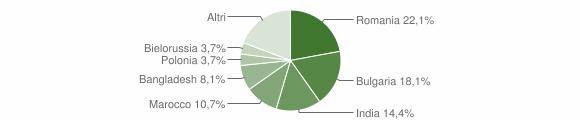 Grafico cittadinanza stranieri - Montepaone 2013