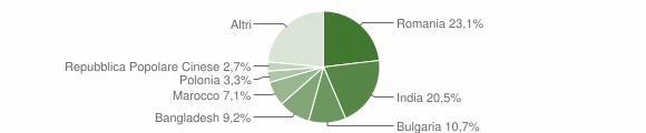 Grafico cittadinanza stranieri - Montepaone 2016