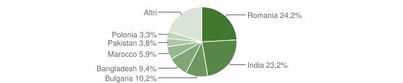 Grafico cittadinanza stranieri - Montepaone 2018