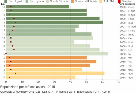 Grafico Popolazione in età scolastica - Montepaone 2015