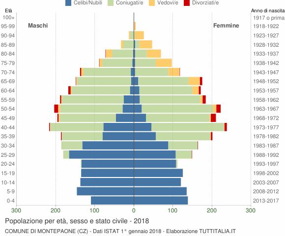 Grafico Popolazione per età, sesso e stato civile Comune di Montepaone (CZ)