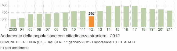 Grafico andamento popolazione stranieri Comune di Falerna (CZ)