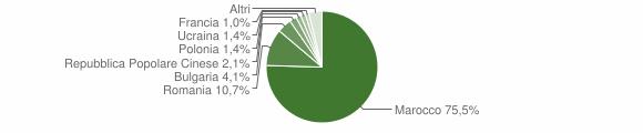 Grafico cittadinanza stranieri - Falerna 2012