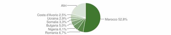 Grafico cittadinanza stranieri - Falerna 2018