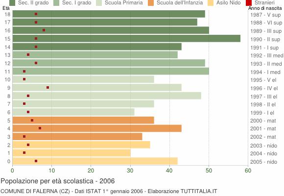 Grafico Popolazione in età scolastica - Falerna 2006